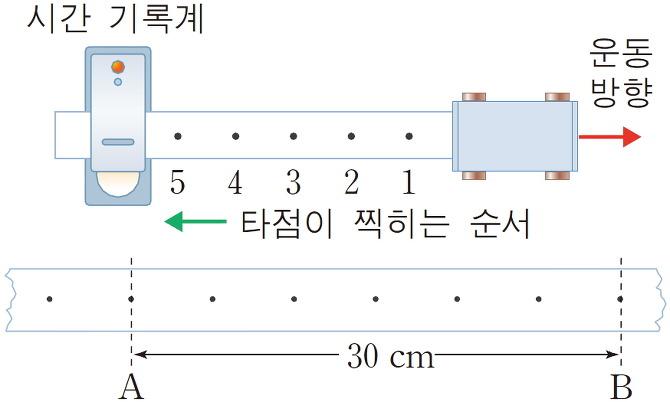 3_9_b_시간기록계